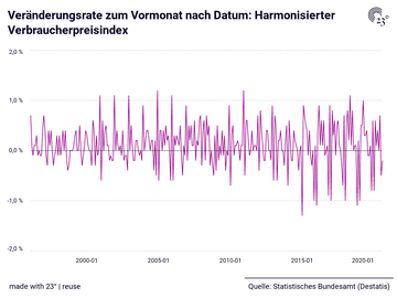 Veränderungsrate zum Vormonat nach Datum: Harmonisierter Verbraucherpreisindex