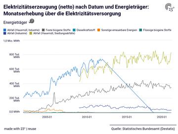 Elektrizitätserzeugung (netto) nach Datum und Energieträger: Monatserhebung über die Elektrizitätsversorgung