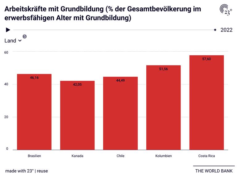 Arbeitskräfte mit Grundbildung (% der Gesamtbevölkerung im erwerbsfähigen Alter mit Grundbildung)