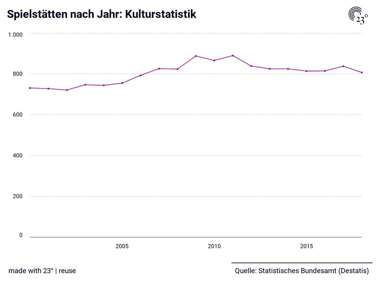 Spielstätten nach Jahr: Kulturstatistik