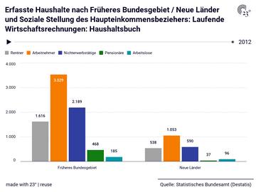 Erfasste Haushalte nach Früheres Bundesgebiet / Neue Länder und Soziale Stellung des Haupteinkommensbeziehers: Laufende Wirtschaftsrechnungen: Haushaltsbuch