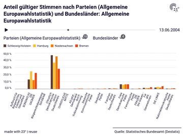 Allgemeine Europawahlstatistik: Parteien (Allgemeine Europawahlstatistik), Bundesländer, Stichtag, Gültige Stimmen, Anteil gültiger Stimmen