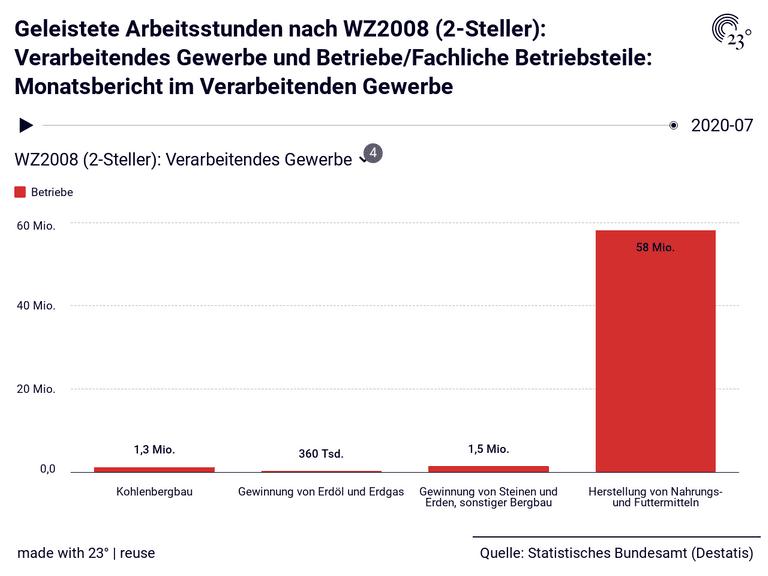 Geleistete Arbeitsstunden nach WZ2008 (2-Steller): Verarbeitendes Gewerbe und Betriebe/Fachliche Betriebsteile: Monatsbericht im Verarbeitenden Gewerbe