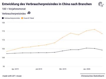 Entwicklung des Verbraucherpreisindex in China nach Branchen