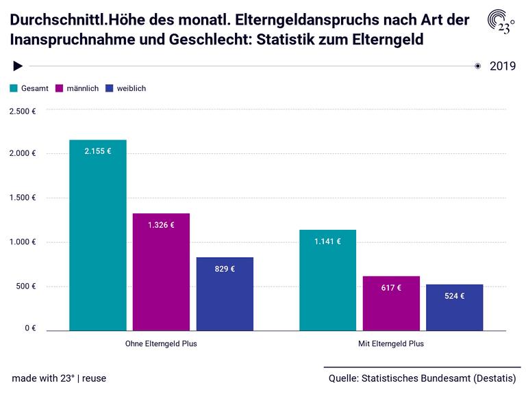 Durchschnittl.Höhe des monatl. Elterngeldanspruchs nach Art der Inanspruchnahme und Geschlecht: Statistik zum Elterngeld