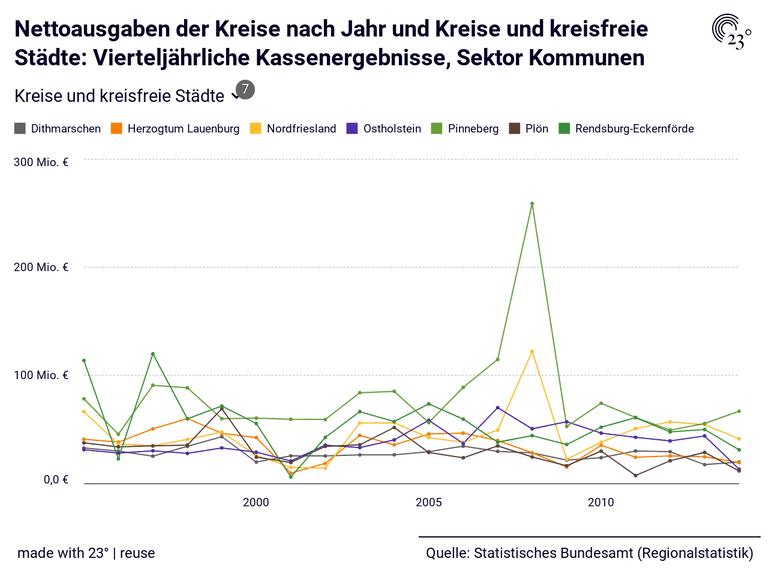 Nettoausgaben der Kreise nach Jahr und Kreise und kreisfreie Städte: Vierteljährliche Kassenergebnisse, Sektor Kommunen