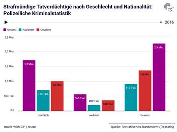 Strafmündige Tatverdächtige nach Geschlecht und Nationalität: Polizeiliche Kriminalstatistik