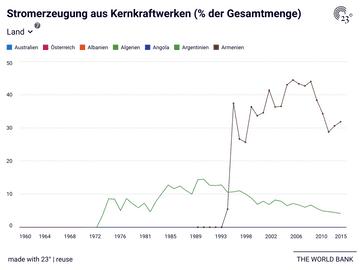 Stromerzeugung aus Kernkraftwerken (% der Gesamtmenge)