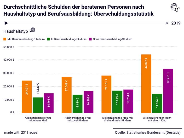 Durchschnittliche Schulden der beratenen Personen nach Haushaltstyp und Berufsausbildung: Überschuldungsstatistik