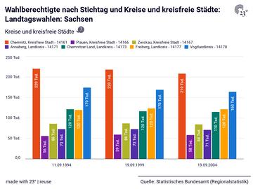 Wahlberechtigte nach Stichtag und Kreise und kreisfreie Städte: Landtagswahlen: Sachsen