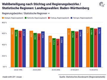 Wahlbeteiligung nach Stichtag und Regierungsbezirke / Statistische Regionen: Landtagswahlen: Baden-Württemberg