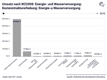 Umsatz nach WZ2008: Energie- und Wasserversorgung: Kostenstrukturerhebung: Energie-u.Wasserversorgung