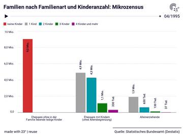 Familien nach Familienart und Kinderanzahl: Mikrozensus