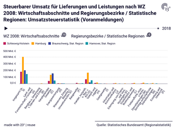 Steuerbarer Umsatz für Lieferungen und Leistungen nach WZ 2008: Wirtschaftsabschnitte und Regierungsbezirke / Statistische Regionen: Umsatzsteuerstatistik (Voranmeldungen)
