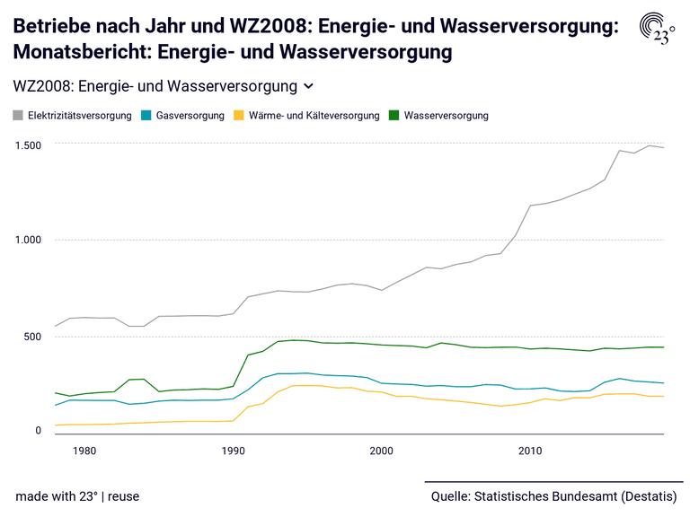 Betriebe nach Jahr und WZ2008: Energie- und Wasserversorgung: Monatsbericht: Energie- und Wasserversorgung