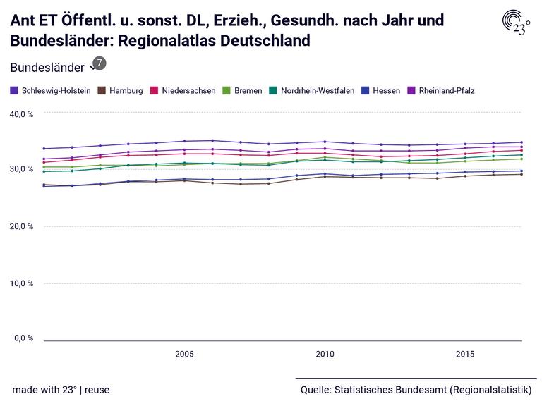 Ant ET Öffentl. u. sonst. DL, Erzieh., Gesundh. nach Jahr und Bundesländer: Regionalatlas Deutschland