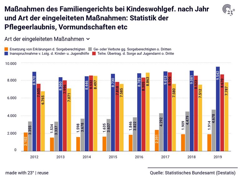 Maßnahmen des Familiengerichts bei Kindeswohlgef. nach Jahr und Art der eingeleiteten Maßnahmen: Statistik der Pflegeerlaubnis, Vormundschaften etc