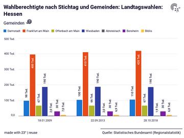 Wahlberechtigte nach Stichtag und Gemeinden: Landtagswahlen: Hessen