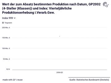 Wert der zum Absatz bestimmten Produktion nach Datum, GP2002 (4-Steller (Klassen)) und Index: Vierteljährliche Produktionserhebung i.Verarb.Gew.