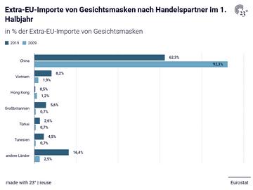 Extra-EU-Importe von Gesichtsmasken nach Handelspartner im 1. Halbjahr