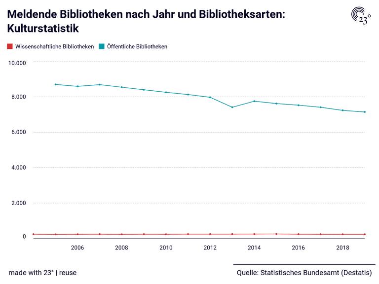 Meldende Bibliotheken nach Jahr und Bibliotheksarten: Kulturstatistik
