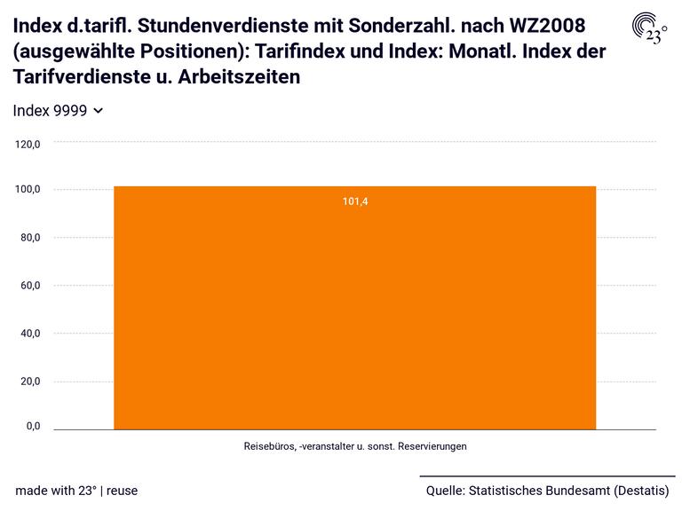 Index d.tarifl. Stundenverdienste mit Sonderzahl. nach WZ2008 (ausgewählte Positionen): Tarifindex und Index: Monatl. Index der Tarifverdienste u. Arbeitszeiten