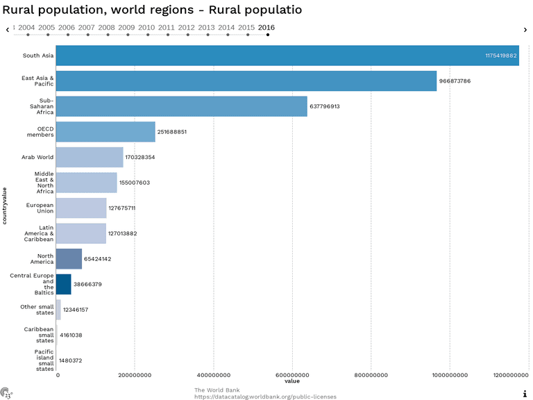 Rural population, world regions - Rural populatio