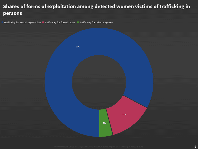 Shares of forms of exploitation among detected women victims of trafficking in persons