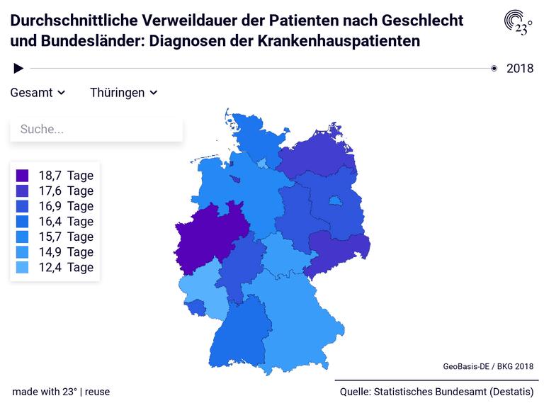 Durchschnittliche Verweildauer der Patienten nach Geschlecht und Bundesländer: Diagnosen der Krankenhauspatienten