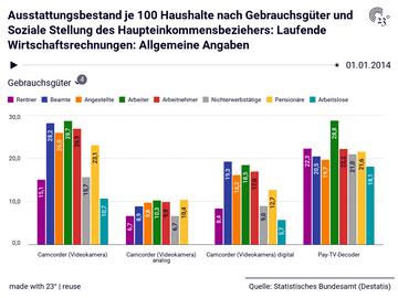 Ausstattungsbestand je 100 Haushalte nach Gebrauchsgüter und Soziale Stellung des Haupteinkommensbeziehers: Laufende Wirtschaftsrechnungen: Allgemeine Angaben