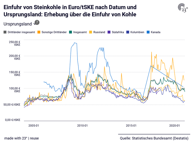 Einfuhr von Steinkohle in Euro/tSKE nach Datum und Ursprungsland: Erhebung über die Einfuhr von Kohle