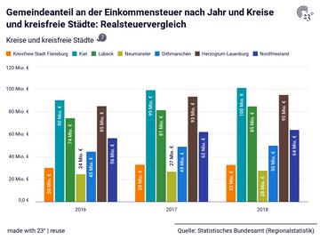 Gemeindeanteil an der Einkommensteuer nach Jahr und Kreise und kreisfreie Städte: Realsteuervergleich