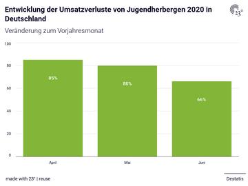 Entwicklung der Umsatzverluste von Jugendherbergen 2020 in Deutschland