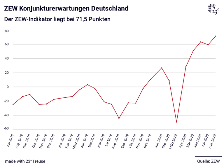 ZEW Konjunkturerwartungen Deutschland