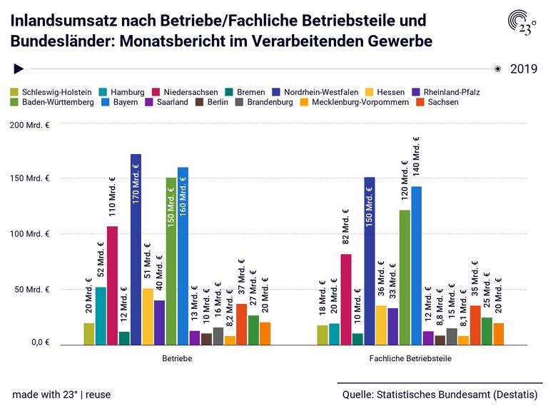 Inlandsumsatz nach Betriebe/Fachliche Betriebsteile und Bundesländer: Monatsbericht im Verarbeitenden Gewerbe