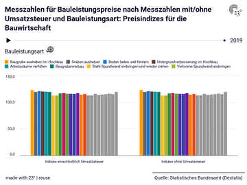 Messzahlen für Bauleistungspreise nach Messzahlen mit/ohne Umsatzsteuer und Bauleistungsart: Preisindizes für die Bauwirtschaft