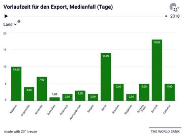 Vorlaufzeit für den Export, Medianfall (Tage)