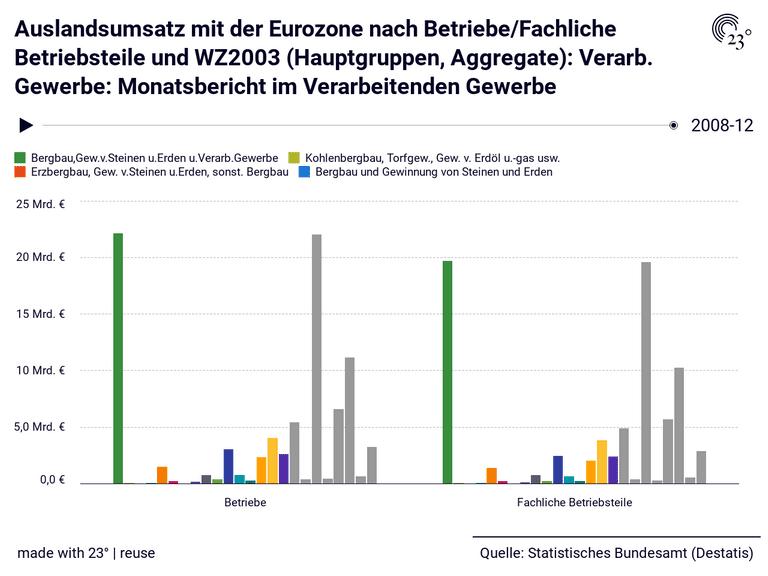 Auslandsumsatz mit der Eurozone nach Betriebe/Fachliche Betriebsteile und WZ2003 (Hauptgruppen, Aggregate): Verarb. Gewerbe: Monatsbericht im Verarbeitenden Gewerbe