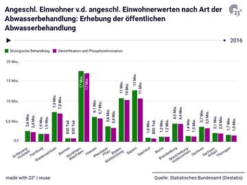 Angeschl. Einwohner v.d. angeschl. Einwohnerwerten nach Art der Abwasserbehandlung: Erhebung der öffentlichen Abwasserbehandlung