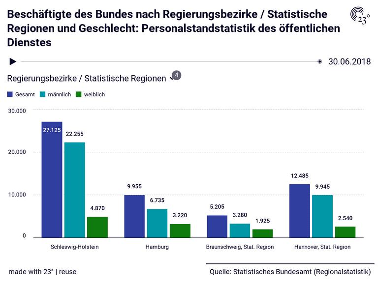 Beschäftigte des Bundes nach Regierungsbezirke / Statistische Regionen und Geschlecht: Personalstandstatistik des öffentlichen Dienstes