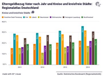 Elterngeldbezug Vater nach Jahr und Kreise und kreisfreie Städte: Regionalatlas Deutschland
