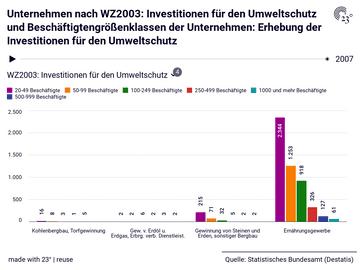 Unternehmen nach WZ2003: Investitionen für den Umweltschutz und Beschäftigtengrößenklassen der Unternehmen: Erhebung der Investitionen für den Umweltschutz
