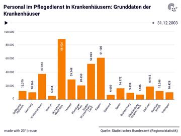 Personal im Pflegedienst in Krankenhäusern: Grunddaten der Krankenhäuser