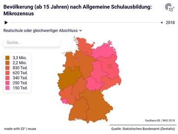 Bevölkerung (ab 15 Jahren) nach Allgemeine Schulausbildung: Mikrozensus