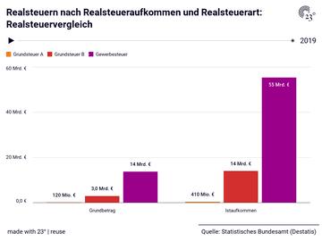 Realsteuern nach Realsteueraufkommen und Realsteuerart: Realsteuervergleich