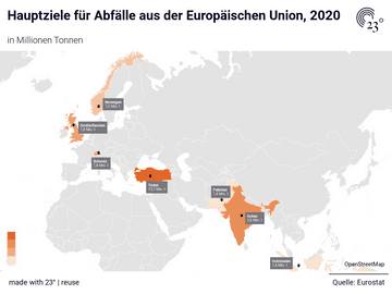 Hauptziele für Abfälle aus der Europäischen Union, 2020