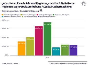 gepachtete LF nach Jahr und Regierungsbezirke / Statistische Regionen: Agrarstrukturerhebung / Landwirtschaftszählung