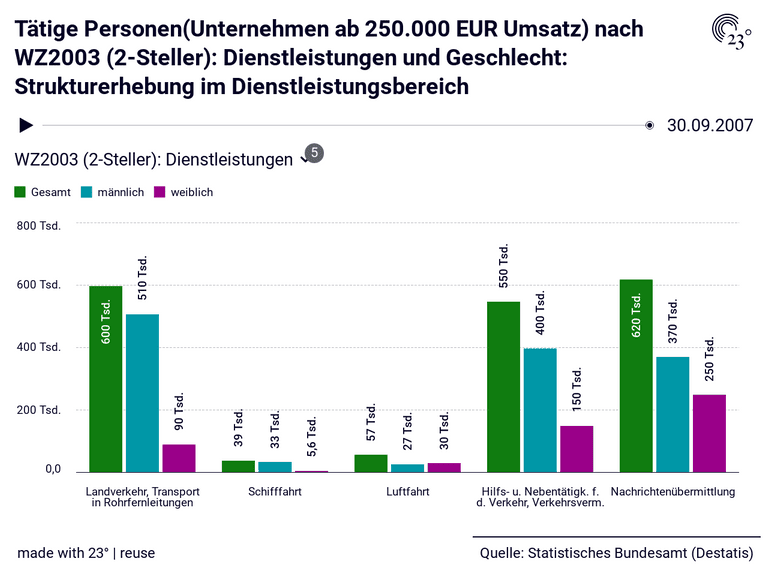 Tätige Personen(Unternehmen ab 250.000 EUR Umsatz) nach WZ2003 (2-Steller): Dienstleistungen und Geschlecht: Strukturerhebung im Dienstleistungsbereich