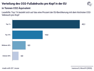 Verteilung des CO2-Fußabdrucks pro Kopf in der EU