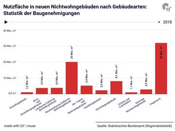 Nutzfläche in neuen Nichtwohngebäuden nach Gebäudearten: Statistik der Baugenehmigungen